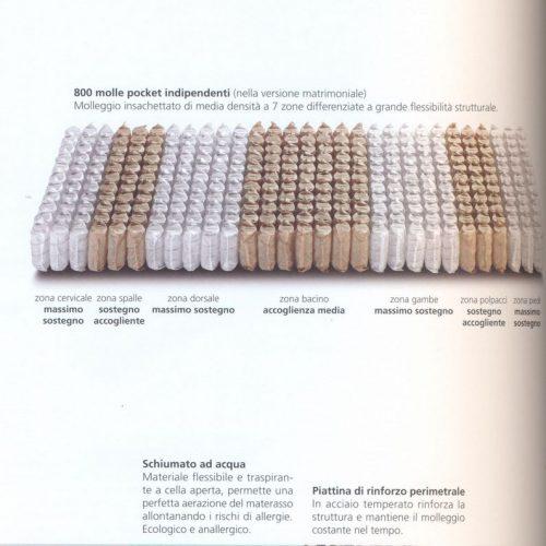 Materasso. Accessori per strutture ricettive. Accessori per il confort. Chiavegato Contract Verona